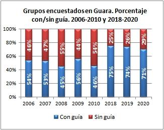 Barranquismo. Grupos encuestados según iban con/sin guía. Sierra de Guara, veranos de 2006-2010 y 2018-2020