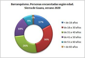 Barranquismo. Personas encuestadas según edad. Sierra de Guara, verano 2020