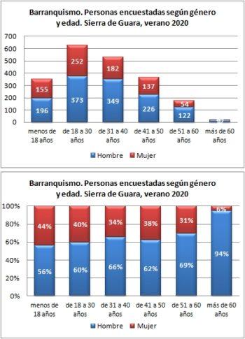 Barranquismo. Personas encuestadas según género y edad. Sierra de Guara, verano 2020