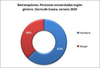 Barranquismo. Personas encuestadas según género. Sierra de Guara, verano 2020