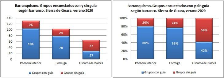Barranquismo. Grupos con/sin guía encuestados por barranco. Sierra de Guara, verano 2020