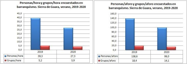 Barranquismo. Grupos y personas encuestados por hora y aforo. Sierra de Guara, verano, 2019-2020