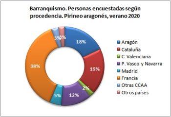 Barranquismo. Personas encuestadas según procedencia. Sierra de Guara, verano 2020