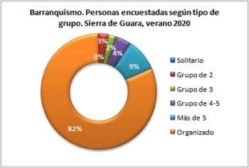 Barranquismo. Personas encuestadas según tipo de grupo. Sierra de Guara, verano 2020