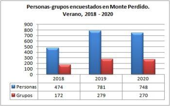 Monte Perdido. Grupos y personas encuestadas. Verano, 2018-2020