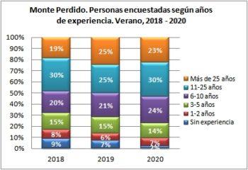 Monte Perdido. Personas encuestadas según años de práctica. Verano, 2019-2020