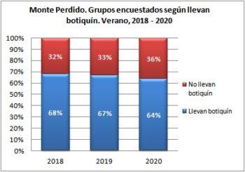 Monte Perdido. Grupos encuestados según llevan botiquín. Verano, 2018-2020