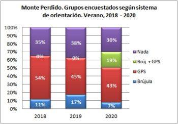 Monte Perdido. Grupos encuestados según llevan brújula o GPS. Verano, 2018-2020