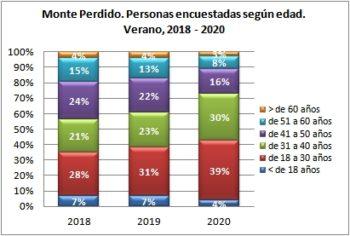 Monte Perdido. Personas encuestadas según edad. Verano, 2018-2020