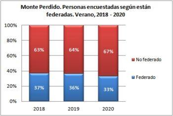 Monte Perdido. Personas encuestadas según están federadas. Verano, 2018-2020