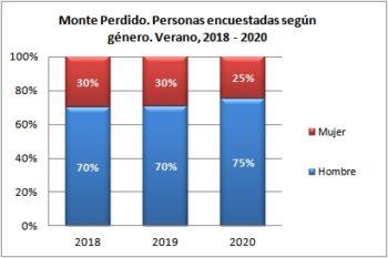 Monte Perdido. Personas encuestadas según género. Verano, 2018-2020