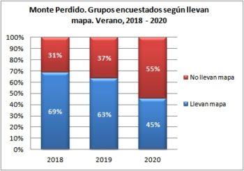 Monte Perdido. Grupos encuestados según llevan mapa. Verano, 2018-2020