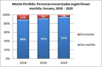 Monte Perdido. Personas encuestadas según llevan mochila. Verano, 2018-2020