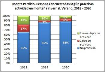 Monte Perdido. Personas encuestadas según disciplina de actividad invernal. Verano, 2019-2020