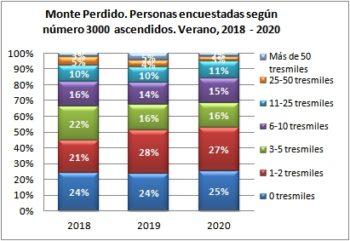 Monte Perdido. Personas encuestadas según número de tresmiles ascendidos. Verano, 2019-2020