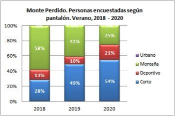 Monte Perdido. Personas encuestadas según tipo de pantalón. Verano, 2018-2020