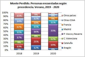 Monte Perdido. Personas encuestadas según procedencia. Verano, 2018-2020