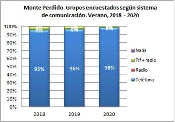 Monte Perdido. Grupos encuestados según llevan teléfono. Verano 2018-2020