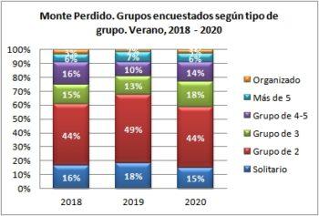 Monte Perdido. Grupos encuestados según tipo de grupo. Verano, 2018-2020