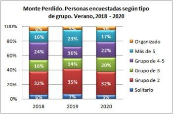 Monte Perdido. Personas encuestadas según tipo de grupo. Verano, 2018-2020