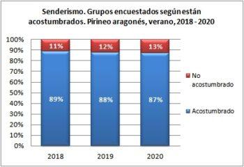 Senderismo. Grupos encuestados según están acostumbrados. Pirineo Aragonés, verano 2018-2020