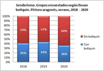 Senderismo. Grupos encuestados según llevan botiquín. Pirineo Aragonés, verano 2018-2020