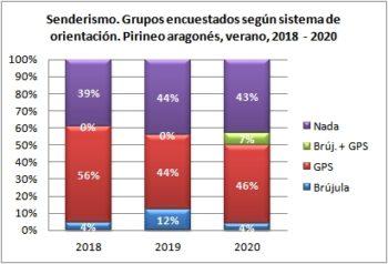 Senderismo. Grupos encuestados según llevan brújula o GPS. Pirineo Aragonés, verano 2018-2020