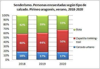Senderismo. Personas encuestadas según tipo de calzado. Pirineo Aragonés, verano 2018-2020