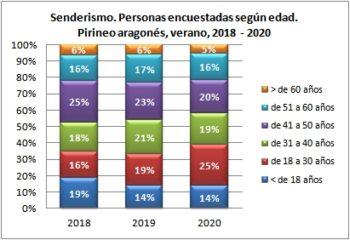 Senderismo. Personas encuestadas según edad. Pirineo Aragonés, verano 2018-2020