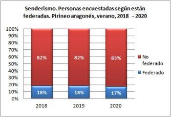 Senderismo. Personas encuestadas según están federadas. Pirineo Aragonés, verano 2018-2020