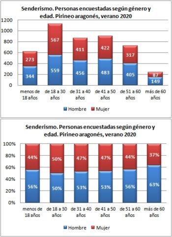 Senderismo. Personas encuestadas según género y edad. Pirineo Aragonés, verano 2018-2020