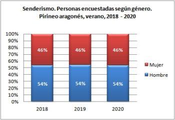 Senderismo. Personas encuestadas según género. Pirineo Aragonés, verano 2018-2020