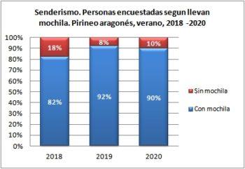 Senderismo. Personas encuestadas según llevan mochila. Pirineo Aragonés, verano 2018-2020