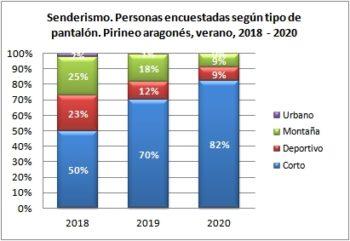 Senderismo. Personas encuestadas según tipo de pantalón. Pirineo Aragonés, verano 2018-2020