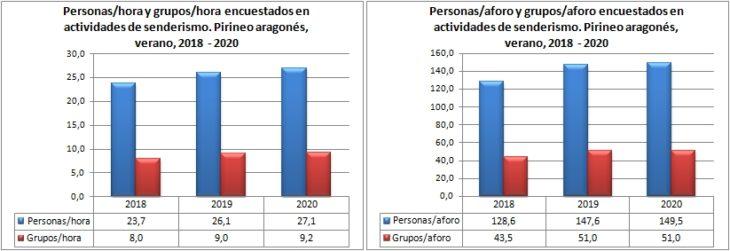Senderismo. Grupos y personas encuestadas por hora y aforo. Pirineo Aragonés, verano 2018-2020