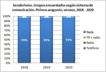 Senderismo. Grupos encuestados según llevan teléfono. Pirineo Aragonés, verano 2018-2020
