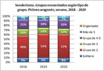 Senderismo. Grupos encuestados según tipo de grupo. Pirineo Aragonés, verano 2018-2020