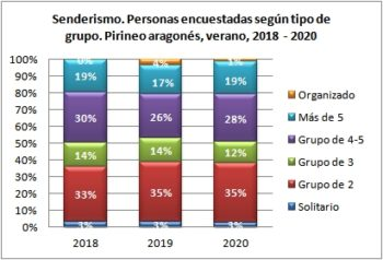 Senderismo. Personas encuestadas según tipo de grupo. Pirineo Aragonés, verano 2018-2020
