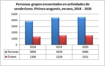 Senderismo. Grupos y personas encuestadas. Pirineo Aragonés, verano 2018-2020