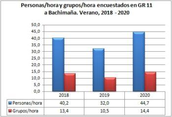 Personas/hora y grupos/hora encuestados en GR 11 a Bachimaña. Verano, 2018-2020