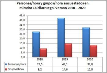 Personas/hora y grupos/hora encuestados en Mirador Calcilarruego. Verano, 2018-2020