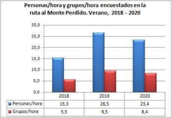 Personas/hora y grupos/hora encuestados en ruta al Monte Perdido desde Góriz. Verano, 2018-2020