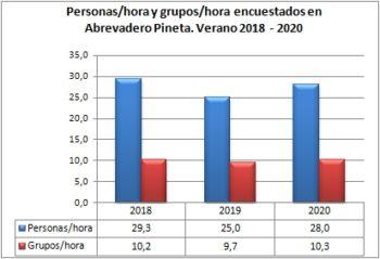 Personas/hora y grupos/hora encuestados en Abrevadero Pineta. Verano, 2018-2020
