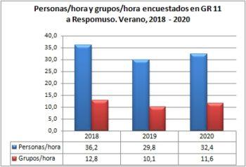 Personas/hora y grupos/hora encuestados en GR 11 a Respomuso. Verano, 2018-2020