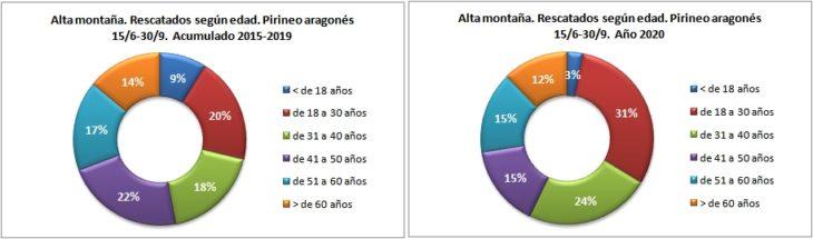 Personas rescatadas en alta montaña según la edad. Pirineo aragonés 15/6 -30/9 de 2015 a 2020. Datos GREIM