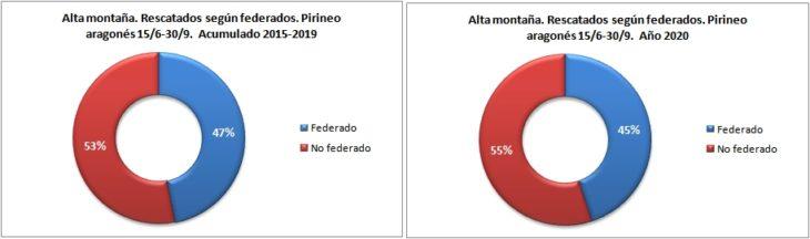 Personas rescatadas en alta montaña según están federadas. Pirineo aragonés 15/6 -30/9 de 2015 a 2020. Datos GREIM