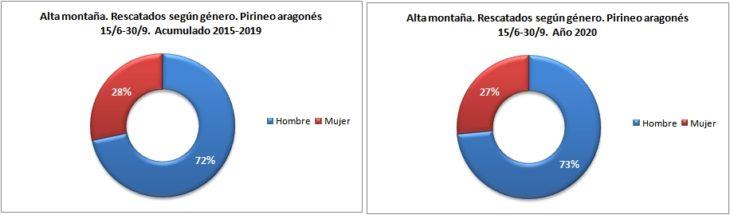 Personas rescatadas en alta montaña según género. Pirineo aragonés 15/6 -30/9 de 2015 a 2020. Datos GREIM