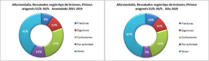 Personas rescatadas en alta montaña según la lesión. Pirineo aragonés 15/6 -30/9 de 2015 a 2020. Datos GREIM