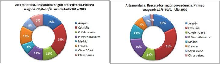 Personas rescatadas en alta montaña según la procedencia. Pirineo aragonés 15/6 -30/9 de 2015 a 2020. Datos GREIM