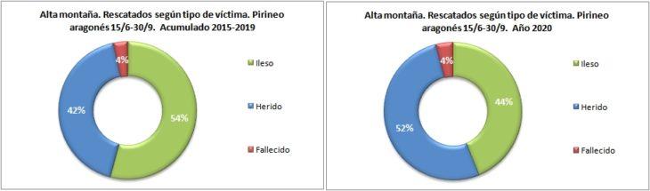 Personas rescatadas en alta montaña según el tipo de víctima. Pirineo aragonés 15/6 -30/9 de 2015 a 2020. Datos GREIM